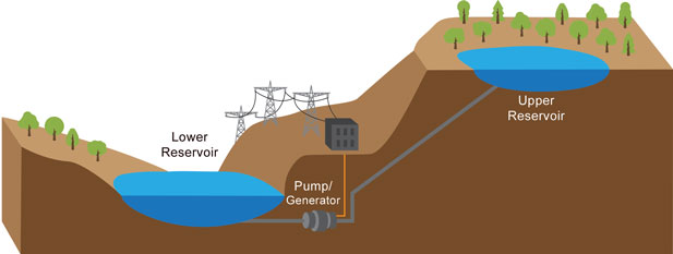 Graphic showing pumped hydroelectric storage facility